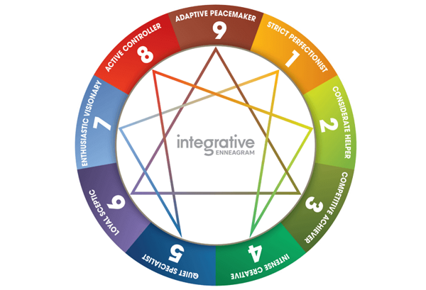 The Enneagram personality profiling toolmakes team integration and management up to scratch